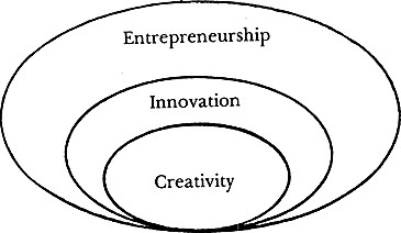 how creativity innovation and entrepreneurship are Course title: creativity, innovation and entrepreneurship bachelor course (for students in the final year of study) & master course ects credits: 7 lecturers:.